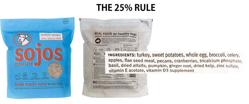 Pet Food Label 25% Rule