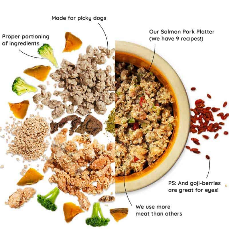 Pawmeal Home Cooked Food Breakdown of Ingredients
